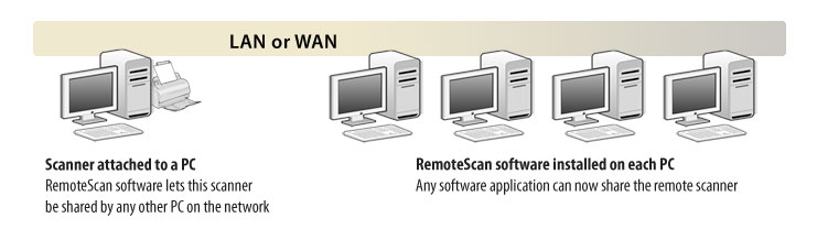 RemoteScan LAN software