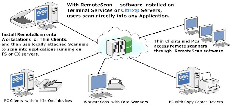 Remote Scan V5.494Full - Comparte tu Scanner en Red